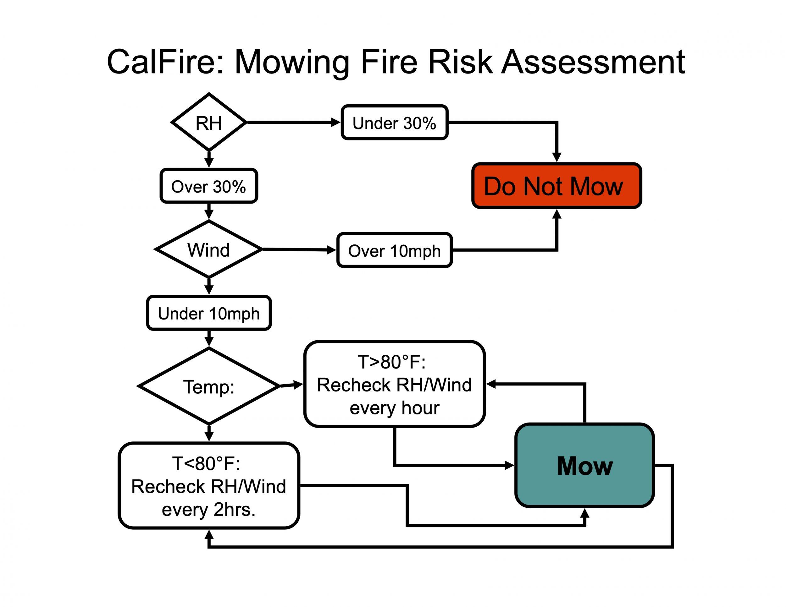 Mowing_fire_risk.jpg