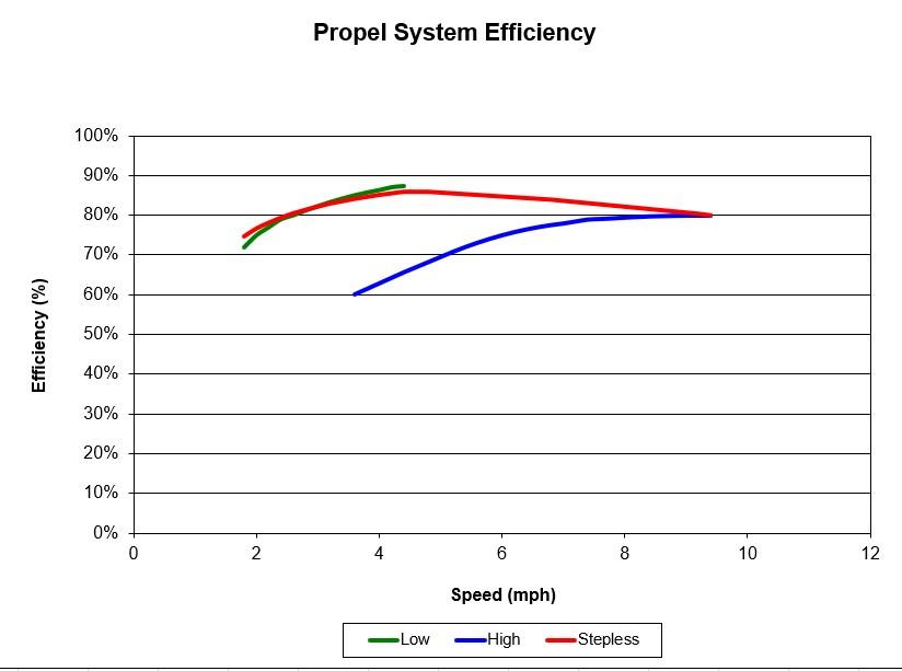 Propel Efficiency.jpg